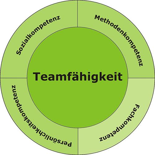 teamtraining_grafik